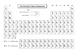 Periodic Table of Elements with Name