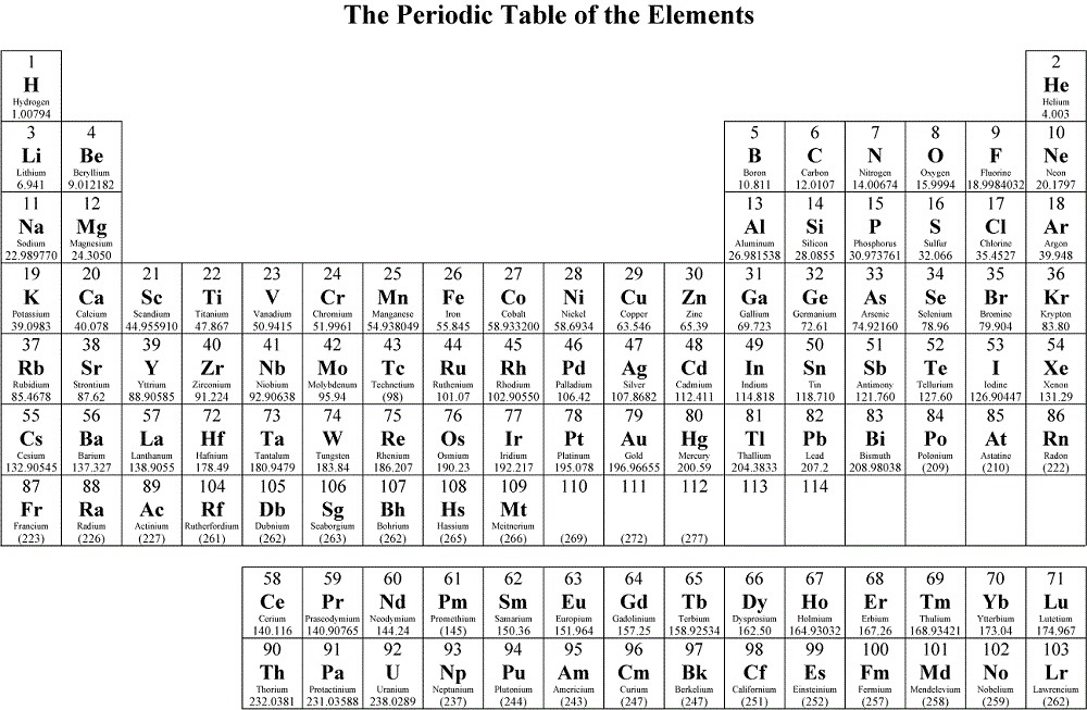 Periodic Table of Elements page