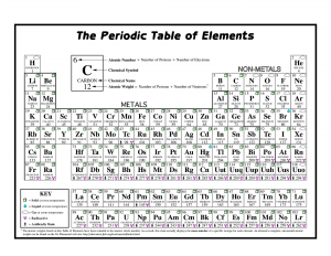Periodic Table of Elements practice