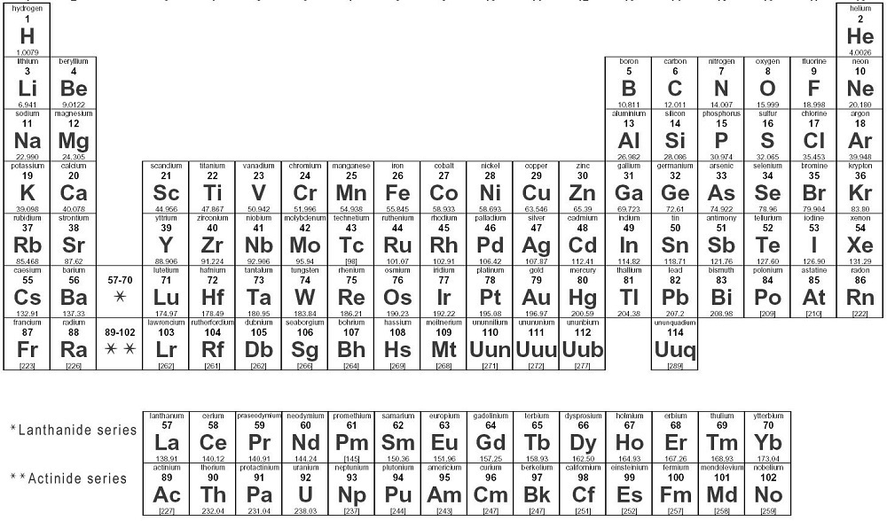 Free Printable Periodic Tables Of Elements Learning Printable