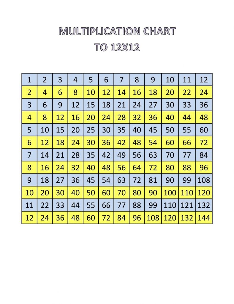12 times table chart and worksheet learning printable 12 times table chart nvjuhfo Images