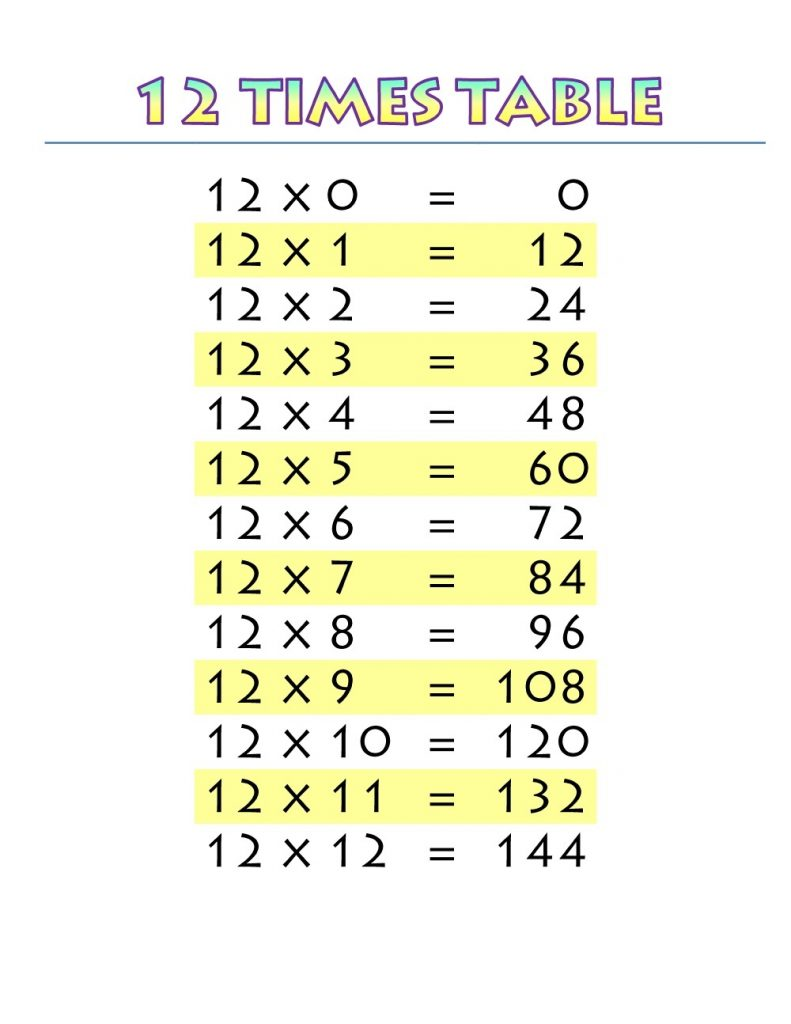 12 times table list