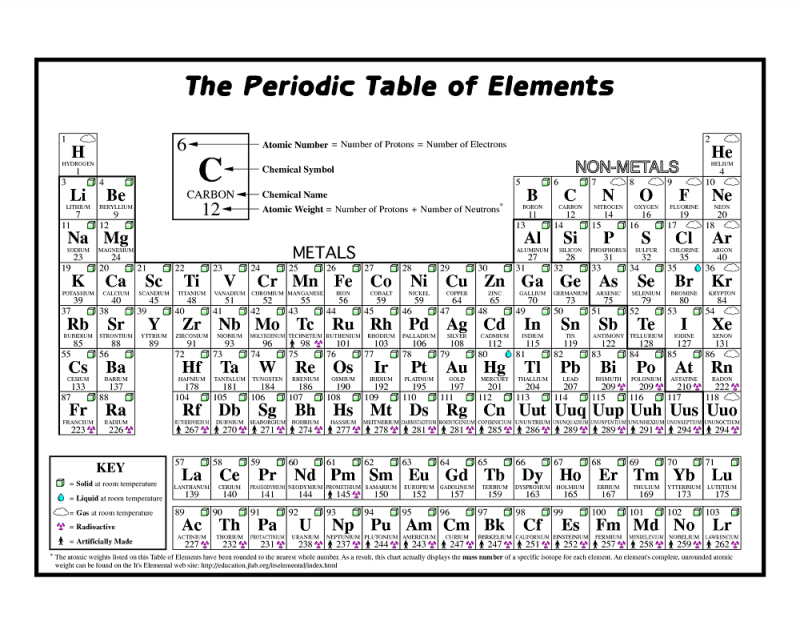 coloring the periodic table worksheet practice