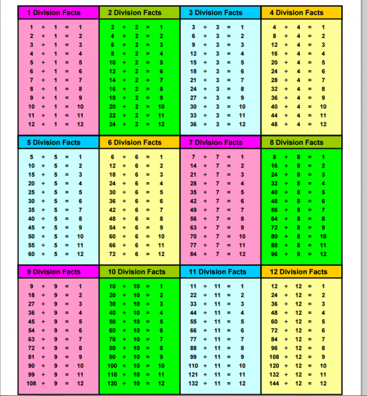 division table chart 1-12