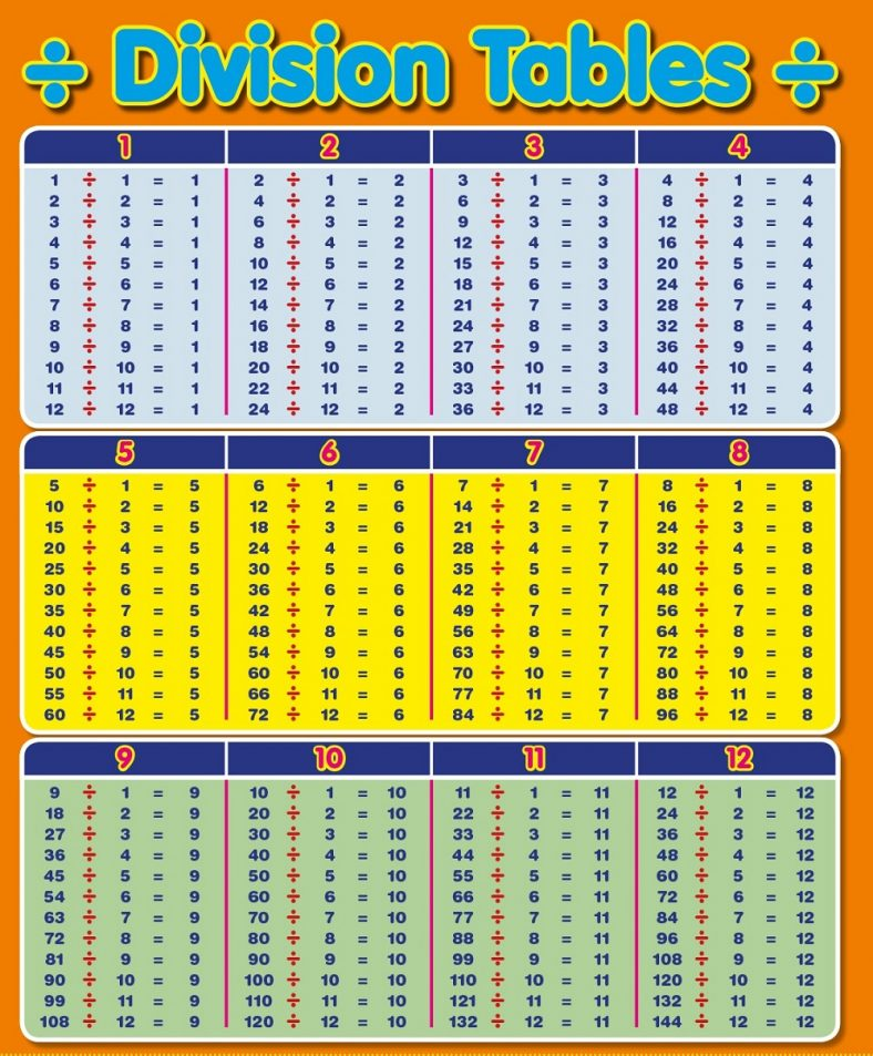 Agile image for division table printable