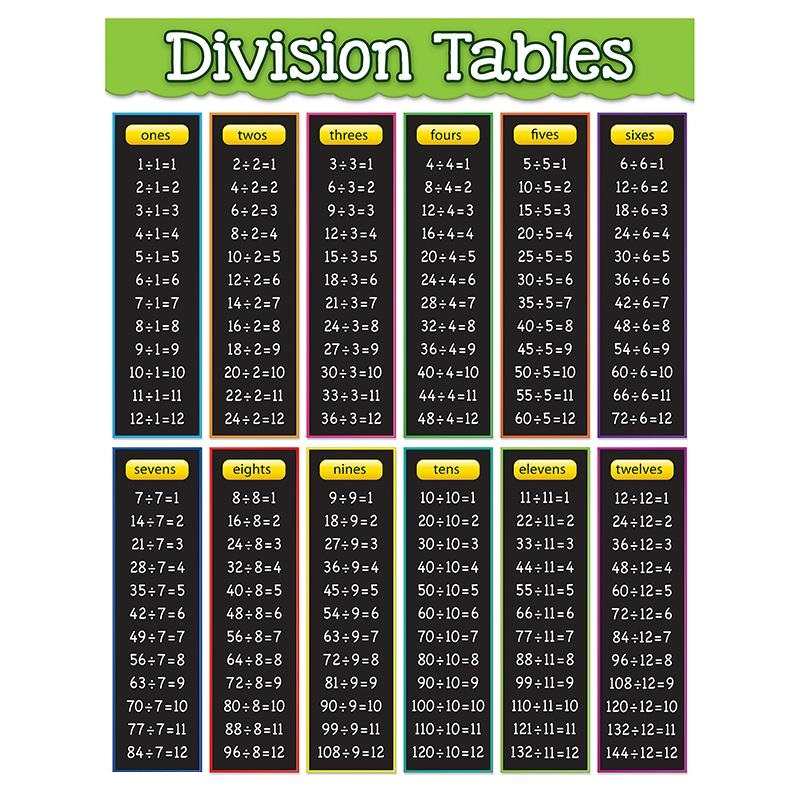 division table list 1-12