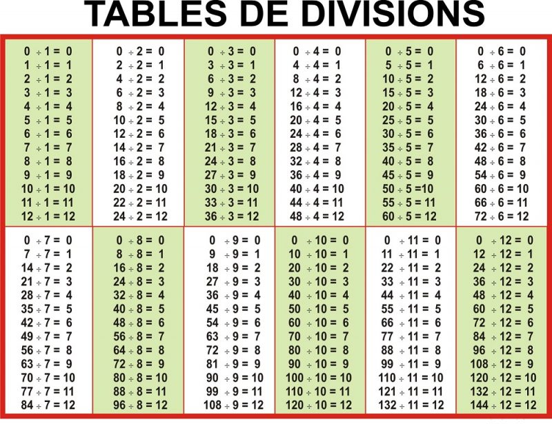 1-12 division table page