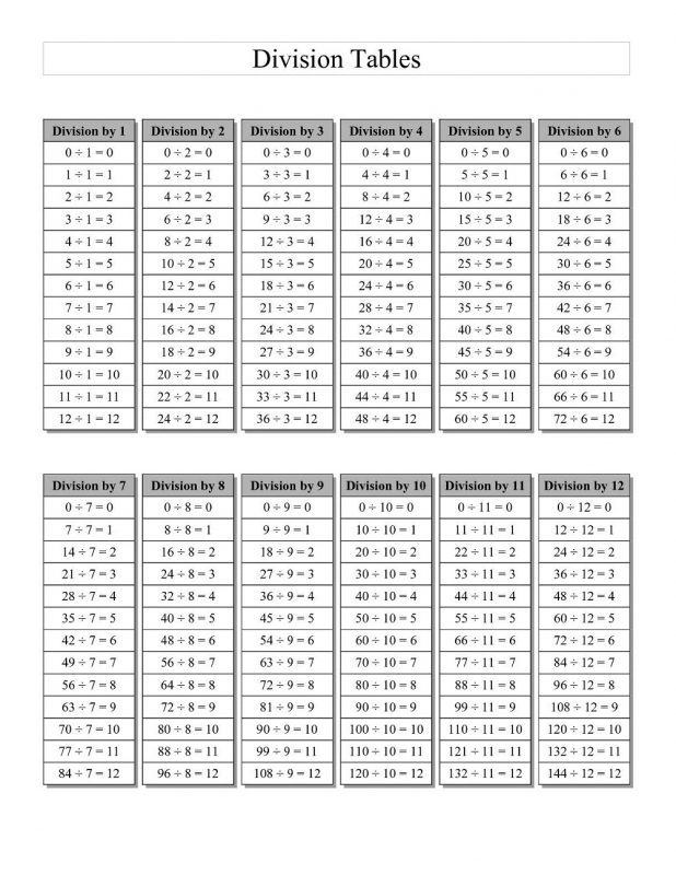division table printable 1-12