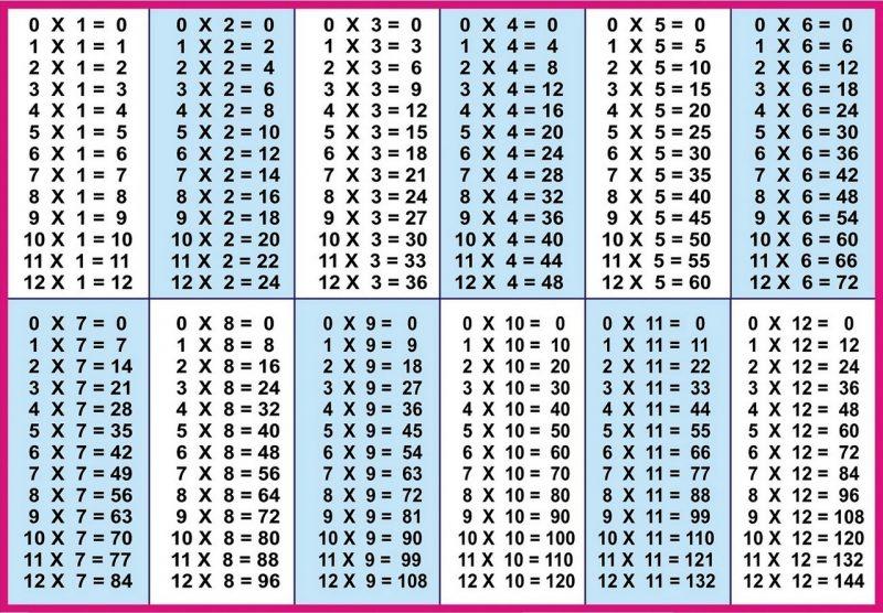 Printable Multiplication Table Chart 1-12 list – Learning Printable