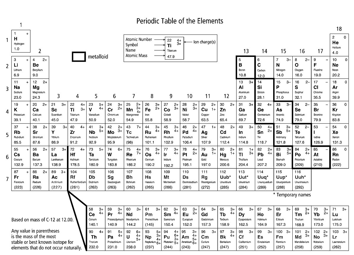 Single Periodic Elements Printable activity