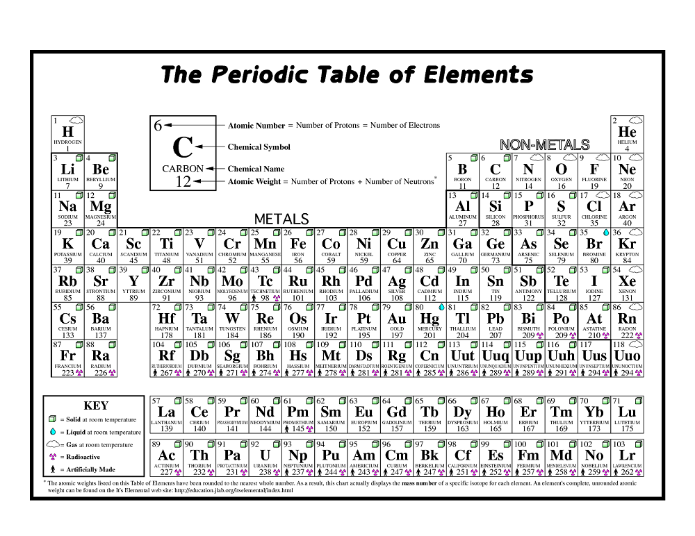 Single Periodic Elements Printable practice