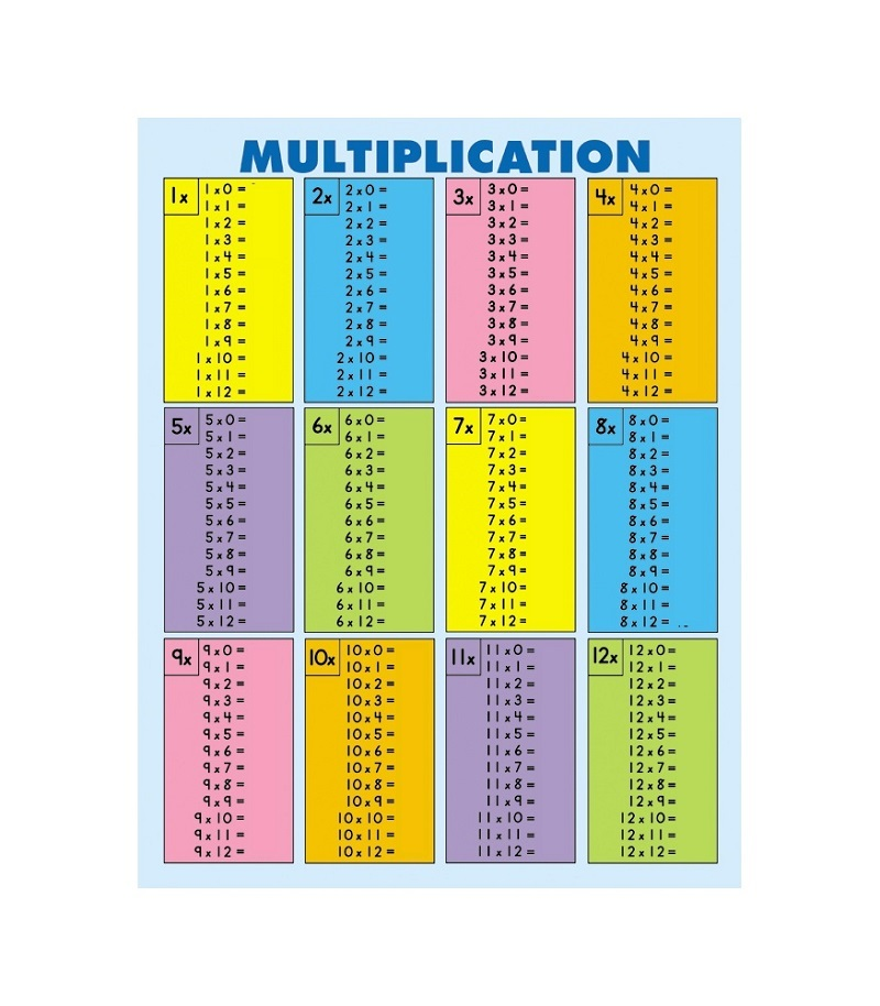 1-12 multiplication worksheet for kids