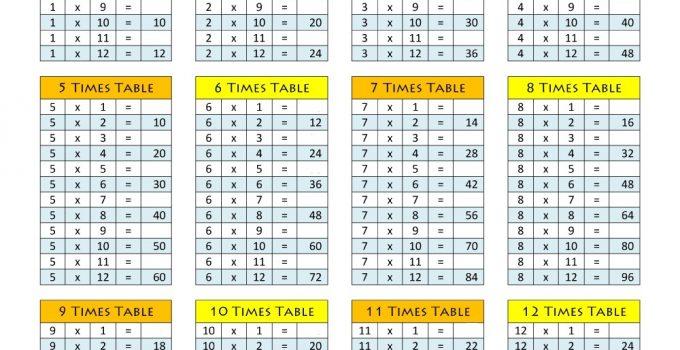 1-12 multiplication worksheet practice
