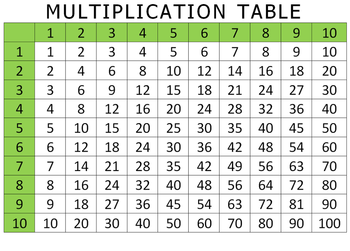 Multiplication Worksheet Table