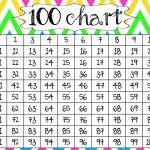 mathematics chart to 100 image