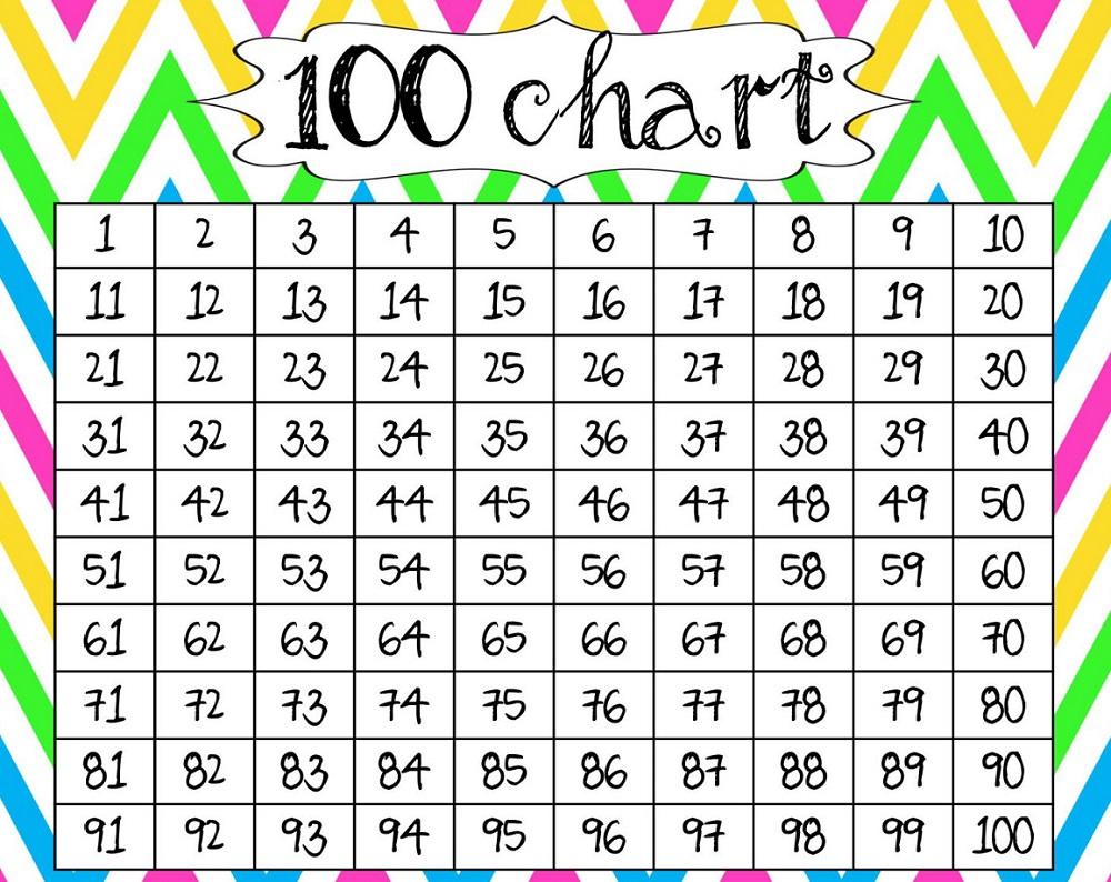 mathematics chart to 100 image