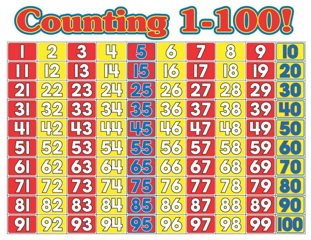 mathematics chart to 100 page