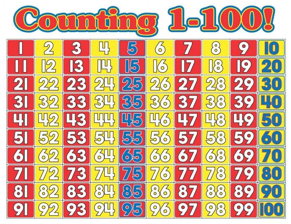 mathematics chart to 100 page