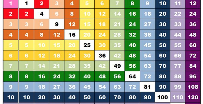 Multiplication Chart  For Kids  Learning Printable