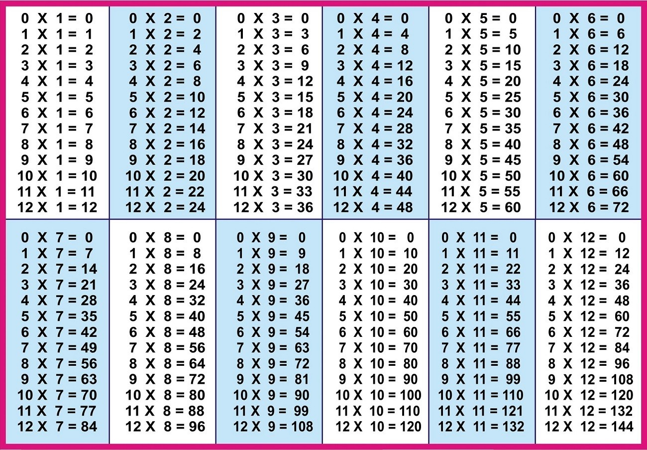 time table 1 to 12 list