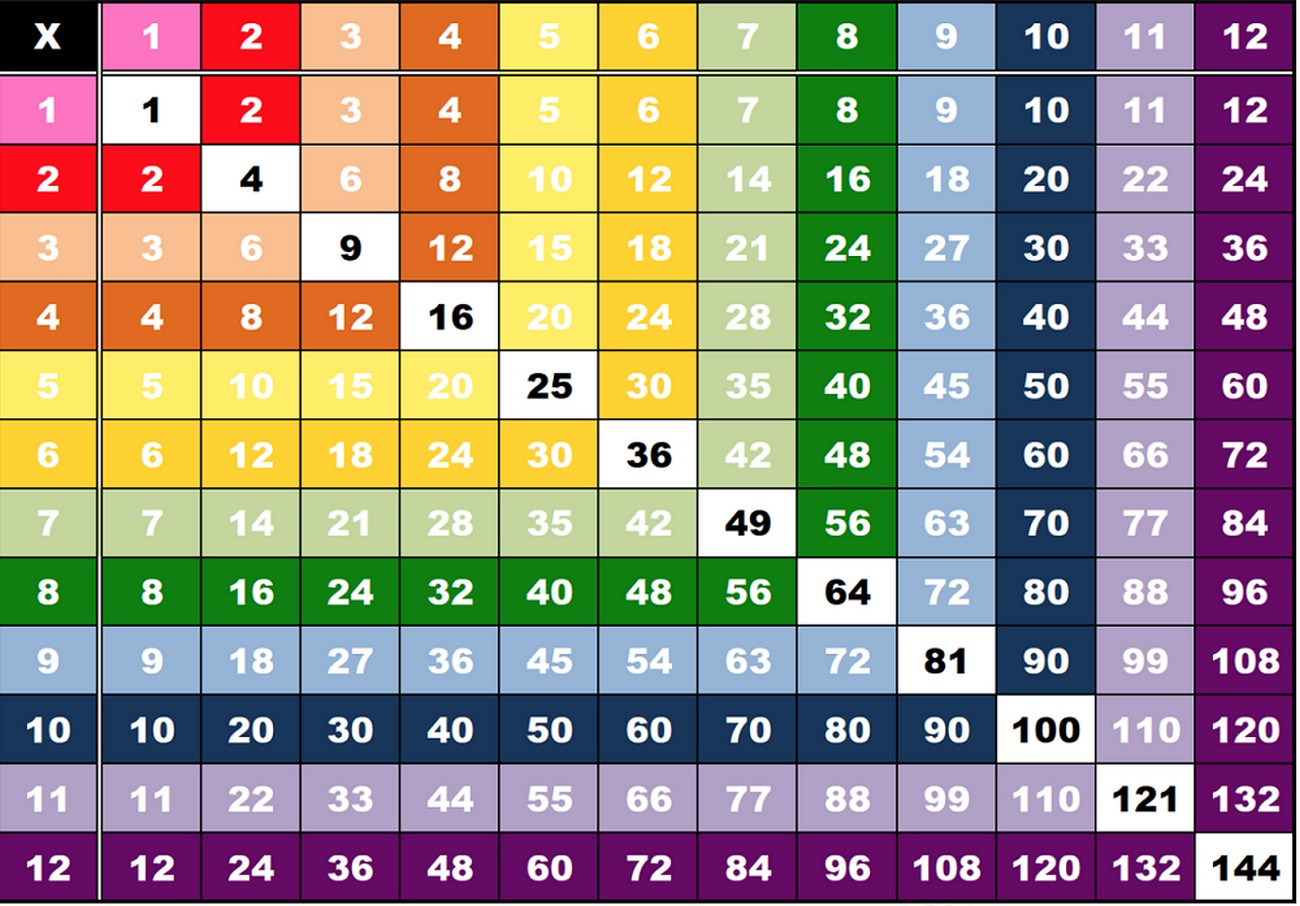 time table 1 to 12 multiplication