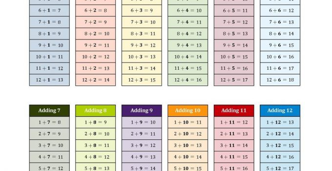 times table drills for preschool