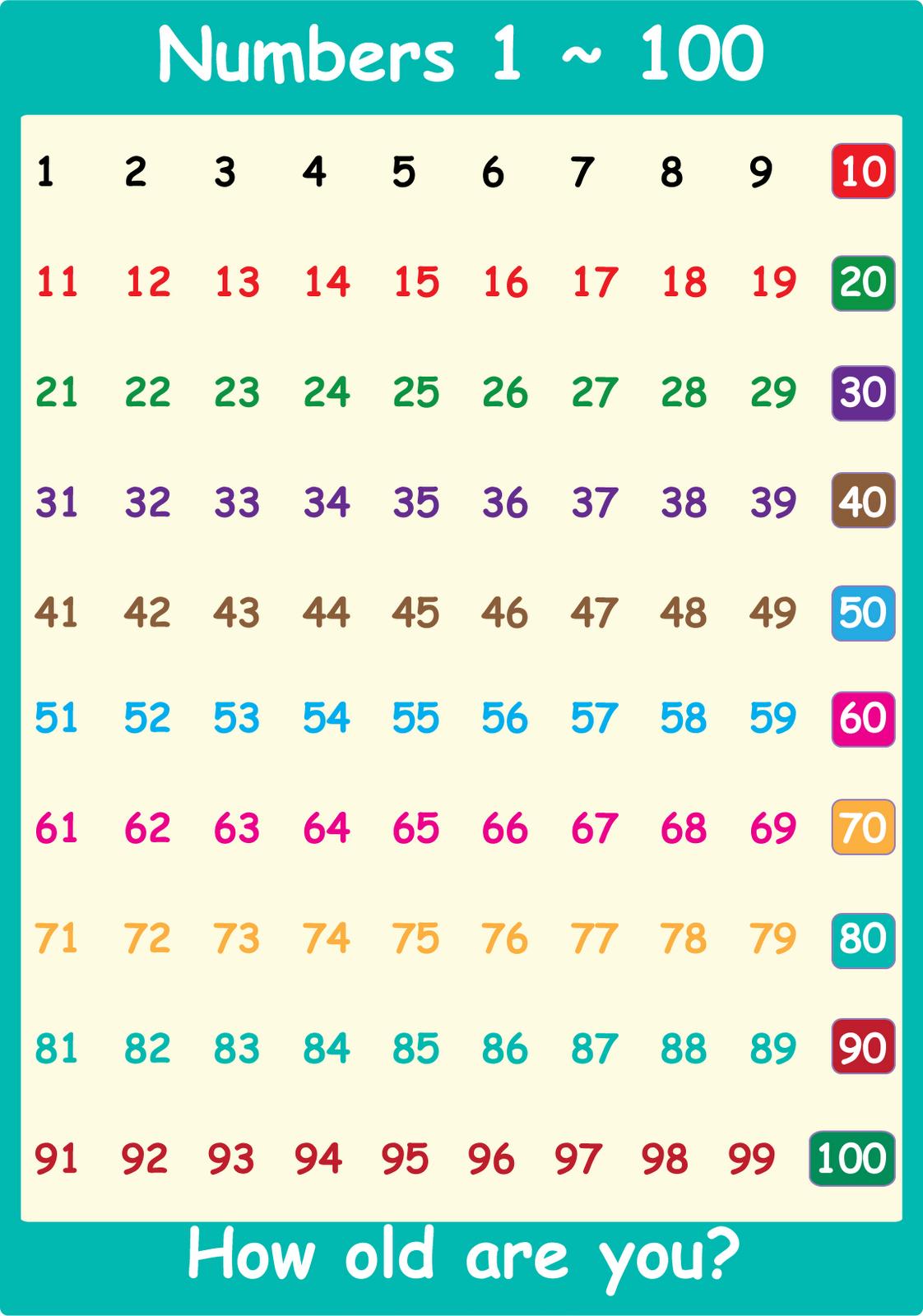 chart of numbers 1-100 for kindergarten