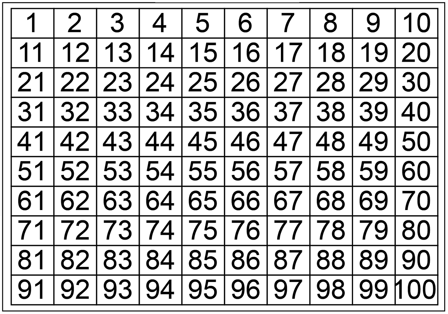 chart of numbers 1-100 written out