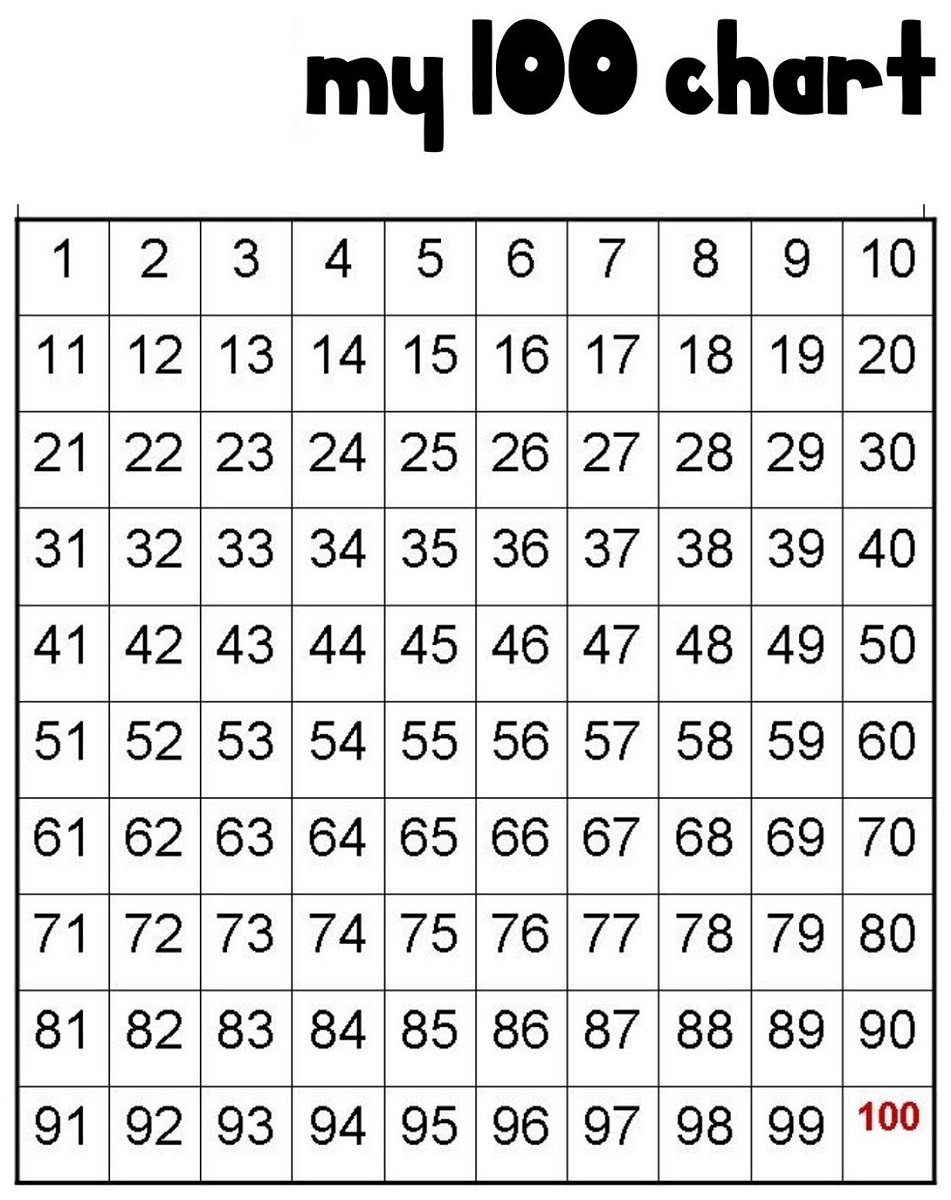 chart of numbers 1-100